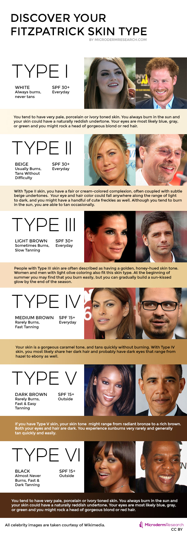 fitzpatrick skin type test infographic